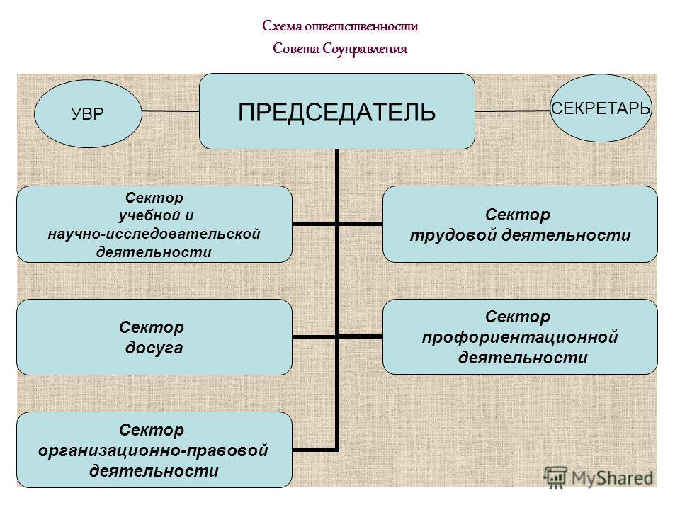 Схема ответственности Совета Соуправления УВР СЕКРЕТАРЬ