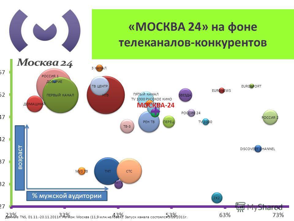 «МОСКВА 24» на фоне телеканалов-конкурентов возраст % мужской аудитории Данные TNS, 01.11.-20.11.2011г. Регион: Москва (11,9 млн.человек). Запуск канала состоялся 5.09.2011г. МОСКВА-24