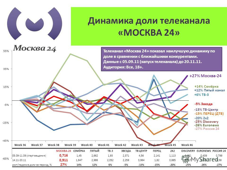 -27% Россия 24 -26% Euronews Динамика доли телеканала «МОСКВА 24» +27% Москва-24 +14% Семёрка +12% Пятый канал +6% ТВ-3 -5% Звезда -13% ТВ-Центр -15% ПЕРЕЦ (ДТВ) -20% 2х2 -25% Discovery МОСКВА-24СЕМЁРКАПЯТЫЙТВ-3ЗВЕЗДАТВ ЦЕНТРПЕРЕЦ2X2DISCOVERYEURONEWS