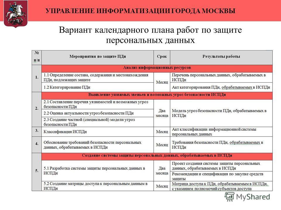 УПРАВЛЕНИЕ ИНФОРМАТИЗАЦИИ ГОРОДА МОСКВЫ Вариант календарного плана работ по защите персональных данных