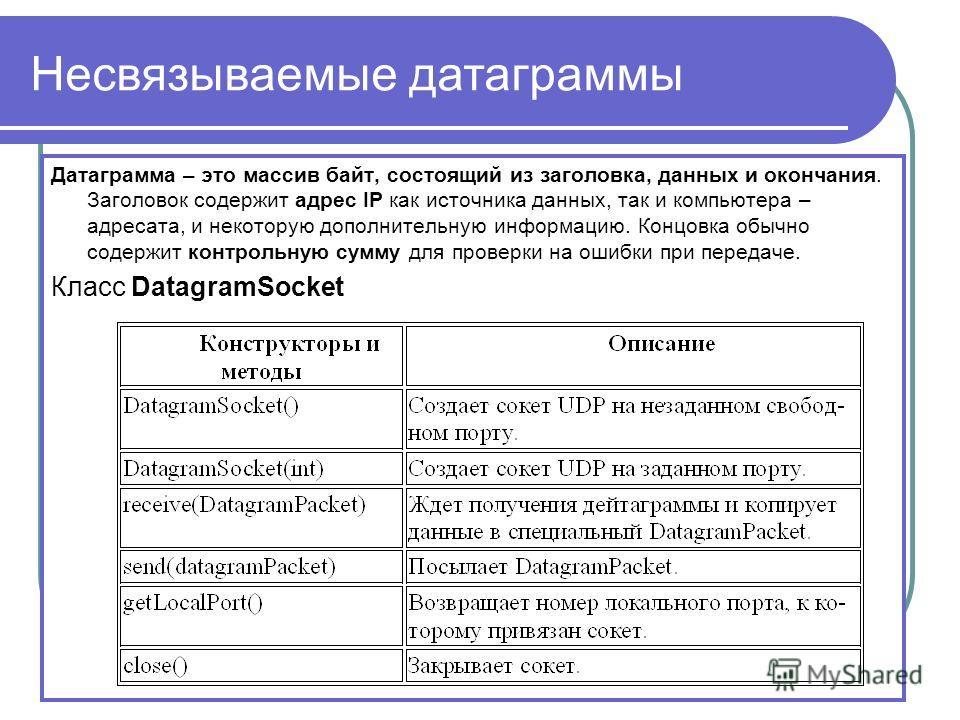 Несвязываемые датаграммы Датаграмма – это массив байт, состоящий из заголовка, данных и окончания. Заголовок содержит адрес IP как источника данных, так и компьютера – адресата, и некоторую дополнительную информацию. Концовка обычно содержит контроль