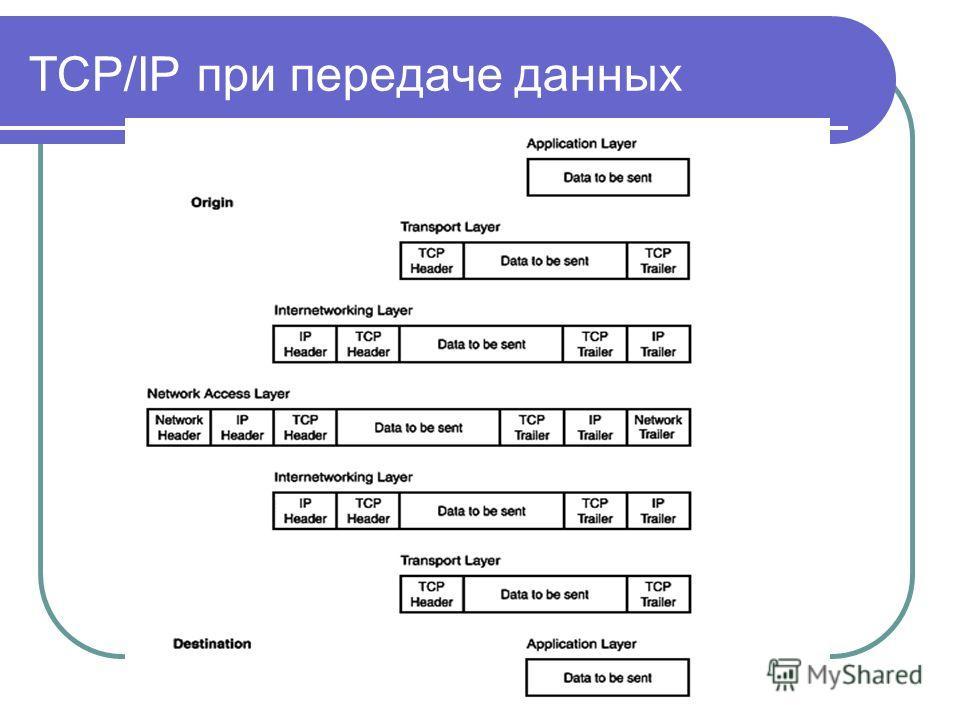 TCP/IP при передаче данных