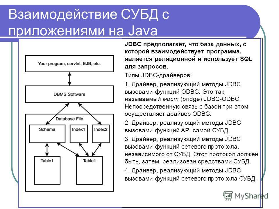 Взаимодействие СУБД с приложениями на Java JDBC предполагает, что база данных, с которой взаимодействует программа, является реляционной и использует SQL для запросов. Типы JDBC-драйверов: 1. Драйвер, реализующий методы JDBC вызовами функций ODBC. Эт