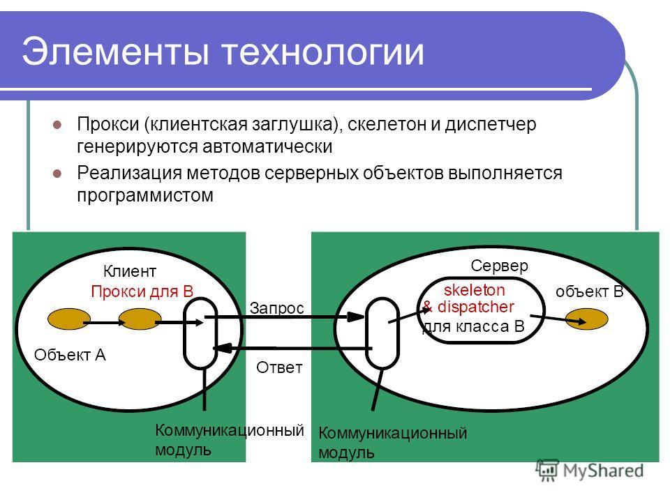 Элементы технологии Прокси (клиентская заглушка), скелетон и диспетчер генерируются автоматически Реализация методов серверных объектов выполняется программистом