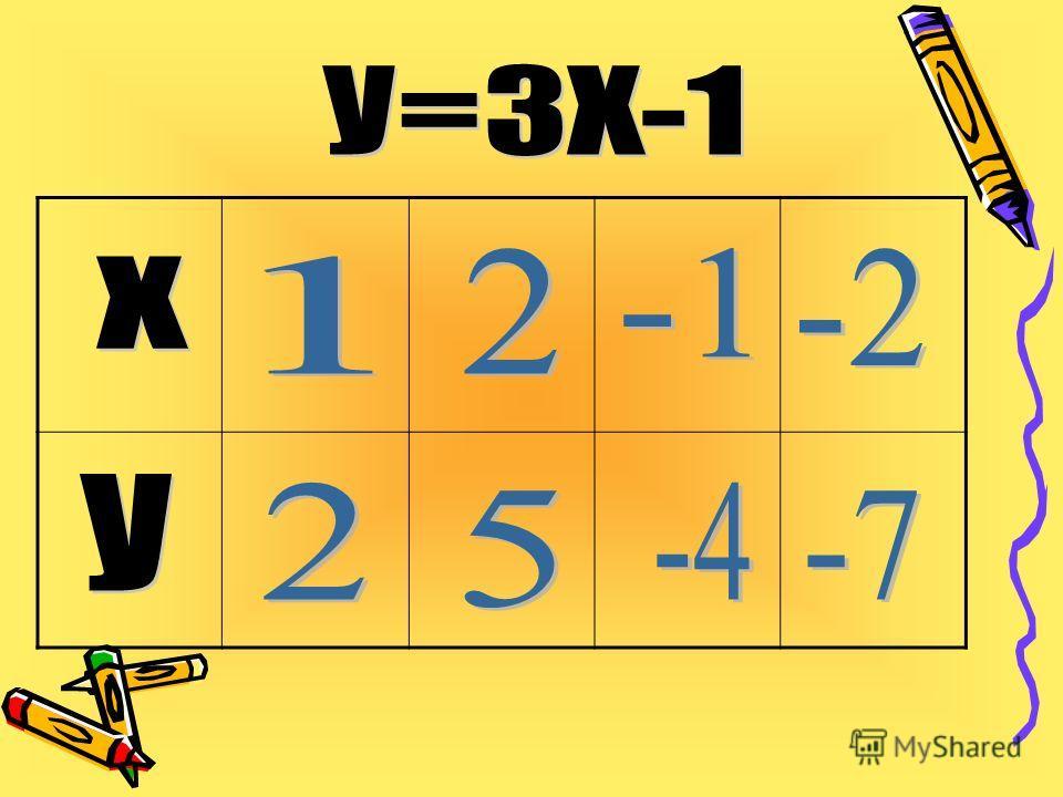 Способы задания функций: 1)Описать словами 2)Формула 3)Графиком 4)Таблица