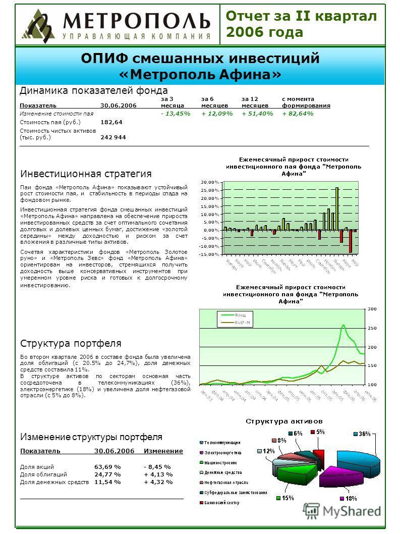 Отчет за II квартал 2006 года ОПИФ смешанных инвестиций «Метрополь Афина» Динамика показателей фонда за 3за 6за 12с момента Показатель30.06.2006месяцамесяцевмесяцевформирования Изменение стоимости пая- 13,45%+ 12,09% + 51,40%+ 82,64% Стоимость пая (р