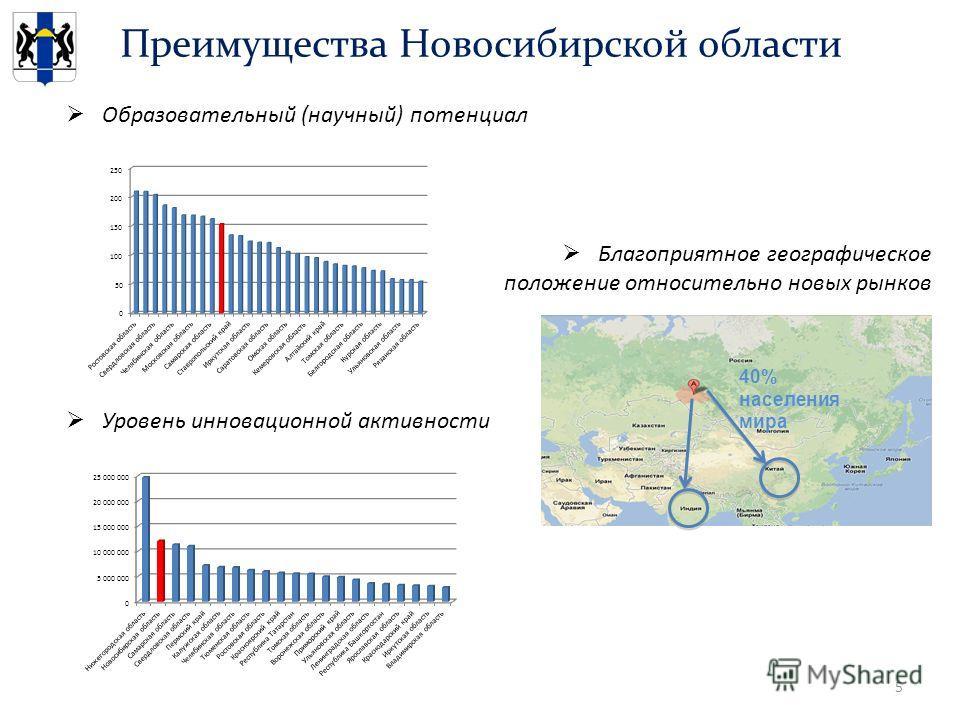 Преимущества Новосибирской области Образовательный (научный) потенциал Благоприятное географическое положение относительно новых рынков Уровень инновационной активности 5 40% населения мира