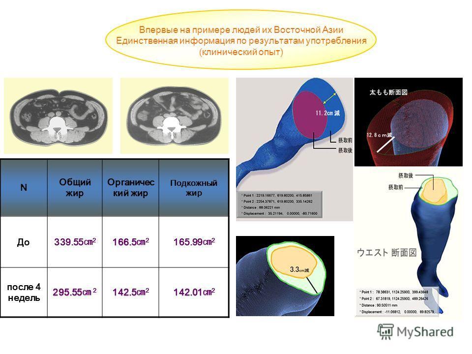 Впервые на примере людей их Восточной Азии Единственная информация по результатам употребления (клинический опыт) N Общий жир Органичес кий жир Подкожный жир До 339.55 2 166.5 166.5 2 165.99 2 после 4 недель 295.55 295.55 2 142.5 142.5 2 142.01 142.0