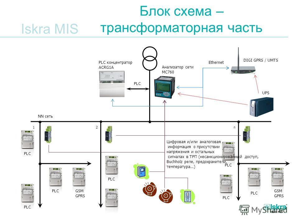 Iskra MIS Блок схема – трансформаторная часть 12n Анализатор сети MC760 PLC концентратор ACRG1A NN сеть Ethernet PLC Цифровая и/или аналоговая информация о присутствии напряжения и остальных сигналах в TPП (несанкционированный доступ, Buchholz реле,
