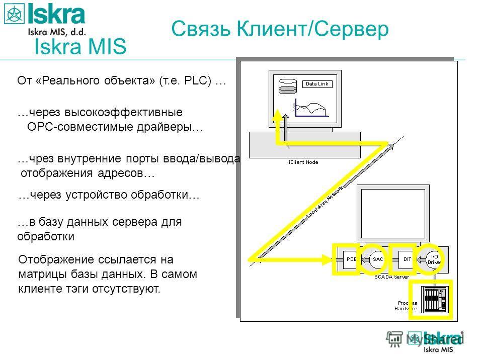 Iskra MIS Связь Клиент/Сервер От «Реального объекта» (т.е. PLC) … …через высокоэффективные OPC-совместимые драйверы… …чрез внутренние порты ввода/вывода отображения адресов… …через устройство обработки… …в базу данных сервера для обработки Отображени