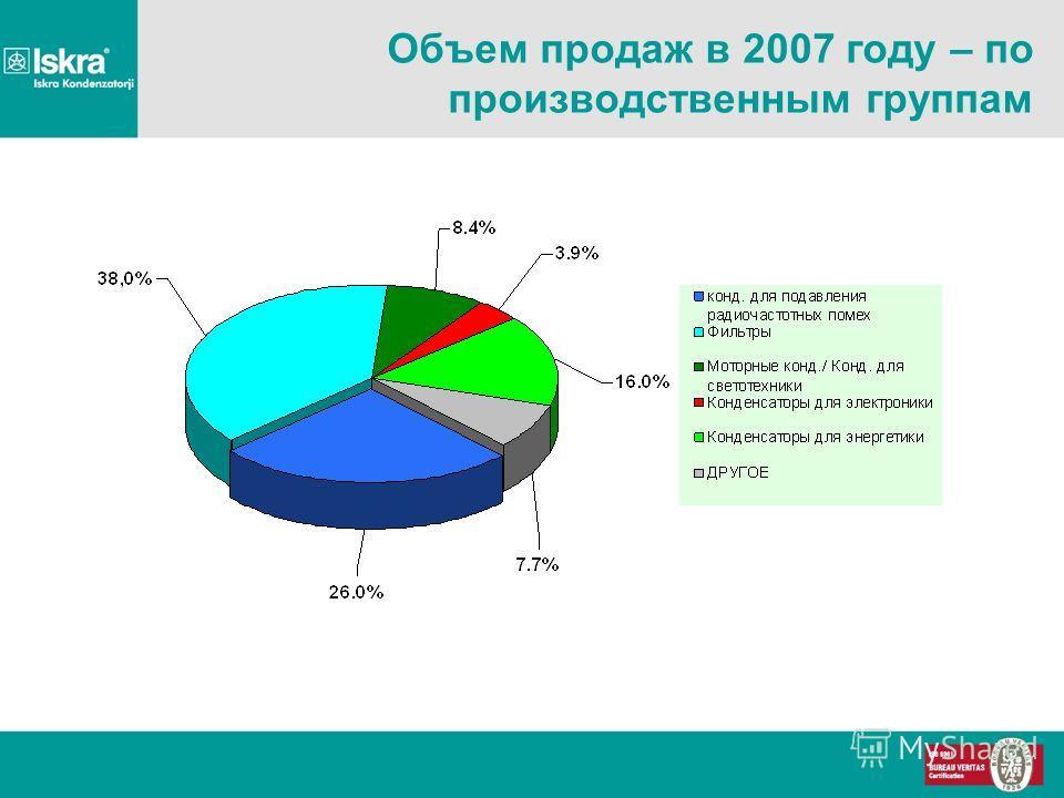 Объем продаж в 2007 году – по производственным группам