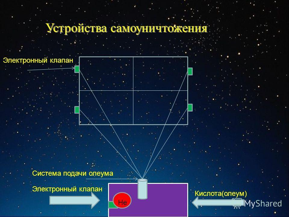 Кислота(олеум) He Электронный клапан Устройства самоуничтожения Система подачи олеума