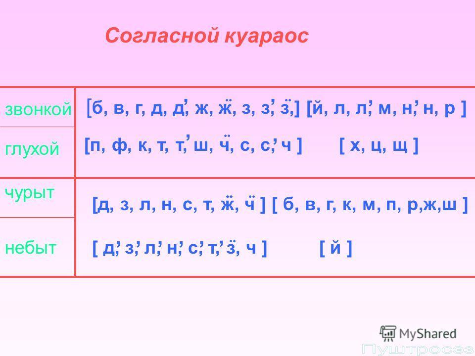 Согласной куараос звонкой глухой чурыт небыт [ б, в, г, д, д, ж, ж, з, з, з,] [й, л, л, м, н, н, р ] [п, ф, к, т, т, ш, ч, с, с, ч ] [ х, ц, щ ],, [д, з, л, н, с, т, ж, ч ] [ б, в, г, к, м, п, р,ж,ш ] [ д, з, л, н, с, т, з, ч ] [ й ],,,,,,,,,,
