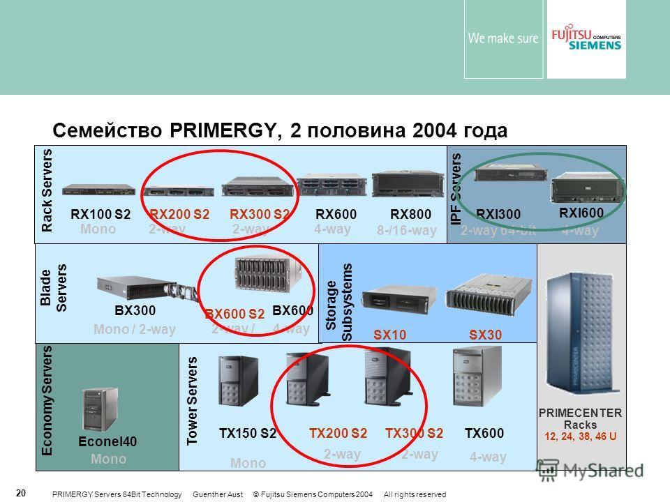 PRIMERGY Servers 64Bit Technology Guenther Aust © Fujitsu Siemens Computers 2004 All rights reserved 20 Семейство PRIMERGY, 2 половина 2004 года Mono / 2-way Mono 4-way Rack SystemsMono 2-way Blade Servers Tower Servers 2-way / 4-way 4-way 64-bit 4-w