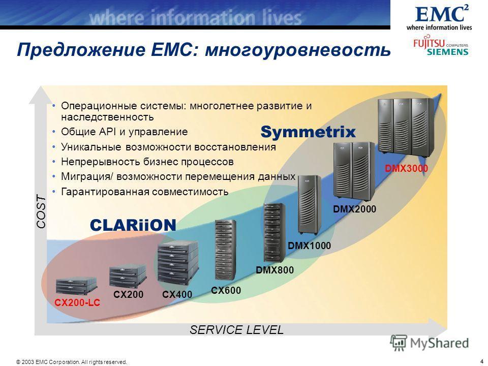 © 2003 EMC Corporation. All rights reserved. 44 SERVICE LEVEL COST Предложение EMC: многоуровневость Symmetrix CX600 DMX800 DMX1000 DMX2000 CX400CX200 CX200-LC DMX3000 Операционные системы: многолетнее развитие и наследственность Общие API и управлен