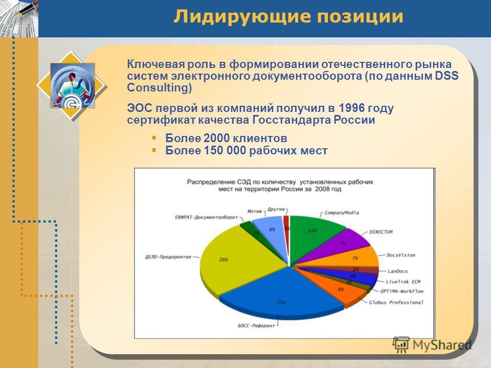 Лидирующие позиции Ключевая роль в формировании отечественного рынка систем электронного документооборота (по данным DSS Consulting) ЭОС первой из компаний получил в 1996 году сертификат качества Госстандарта России Более 2000 клиентов Более 150 000