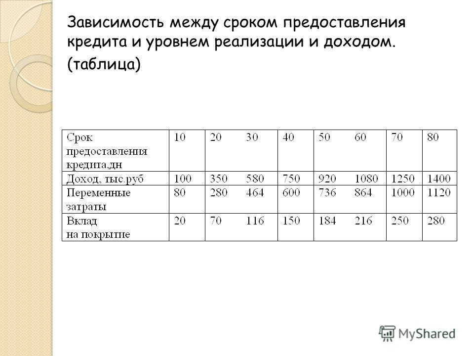 Зависимость между сроком предоставления кредита и уровнем реализации и доходом. (таблица)