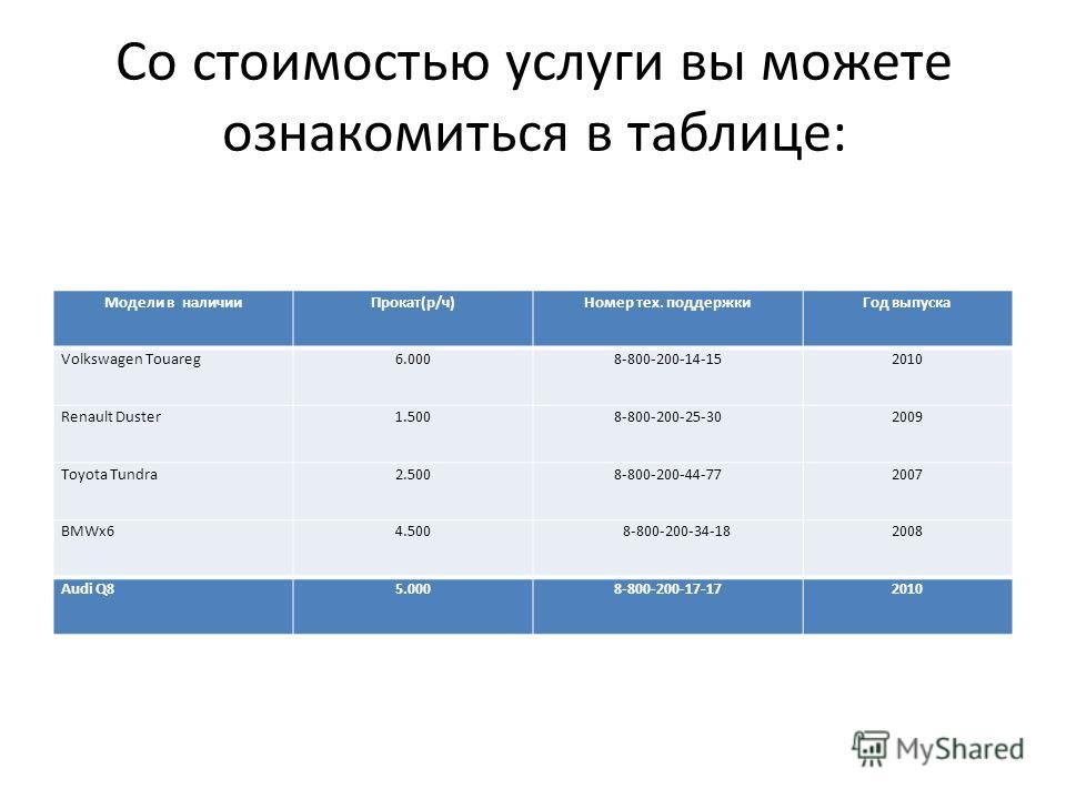 Со стоимостью услуги вы можете ознакомиться в таблице: Модели в наличииПрокат(р/ч)Номер тех. поддержкиГод выпуска Volkswagen Touareg6.0008-800-200-14-152010 Renault Duster1.5008-800-200-25-302009 Toyota Tundra2.5008-800-200-44-772007 BMWx64.500 8-800