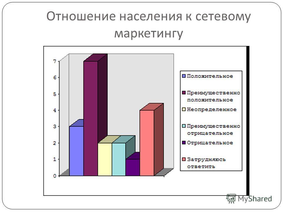 Отношение населения к сетевому маркетингу