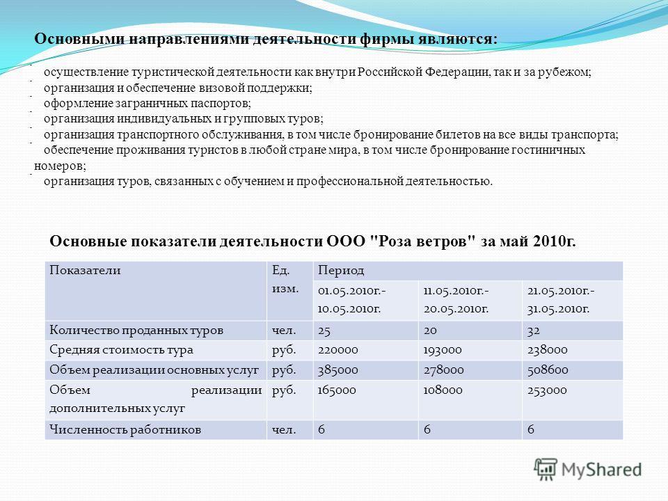 Основными направлениями деятельности фирмы являются: осуществление туристической деятельности как внутри Российской Федерации, так и за рубежом; организация и обеспечение визовой поддержки; оформление заграничных паспортов; организация индивидуальных