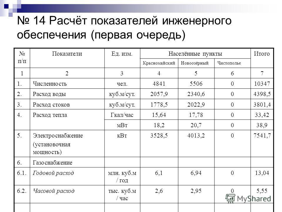 14 Расчёт показателей инженерного обеспечения (первая очередь) п/п ПоказателиЕд. изм.Населённые пунктыИтого КрасномайскийНовоозёрныйЧистополье 1234567 1.Численностьчел.48415506010347 2.Расход водыкуб.м/сут.2057,92340,604398,5 3.Расход стоковкуб.м/сут