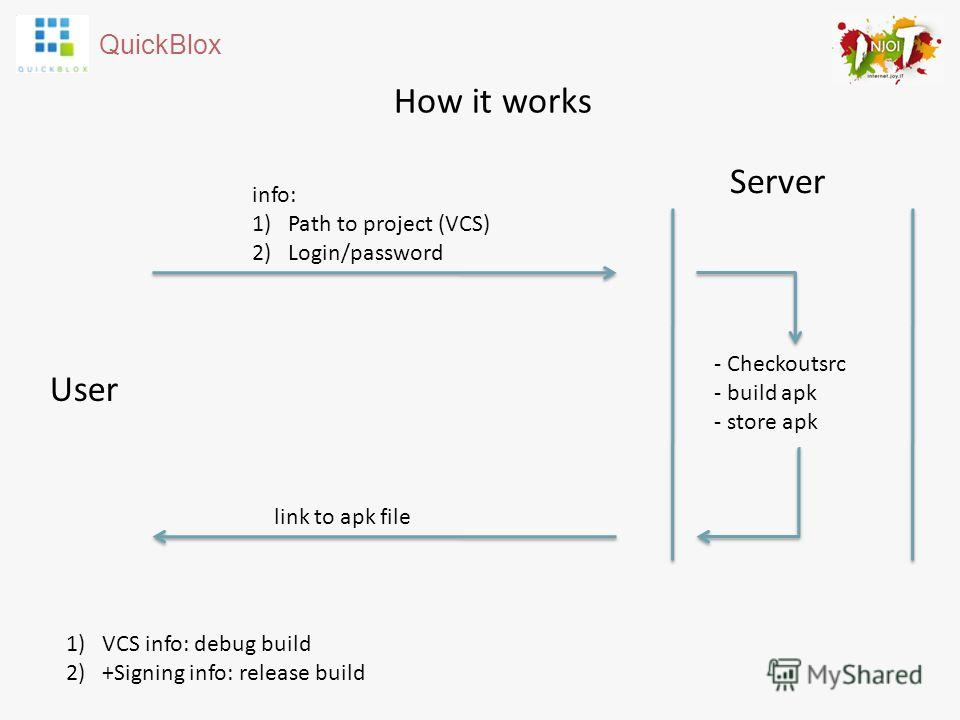 QuickBlox How it works Server User - Checkoutsrc - build apk - store apk info: 1)Path to project (VCS) 2)Login/password link to apk file 1)VCS info: debug build 2)+Signing info: release build