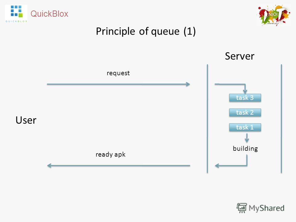 QuickBlox Principle of queue (1) Server User building request ready apk task 3 task 2 task 1