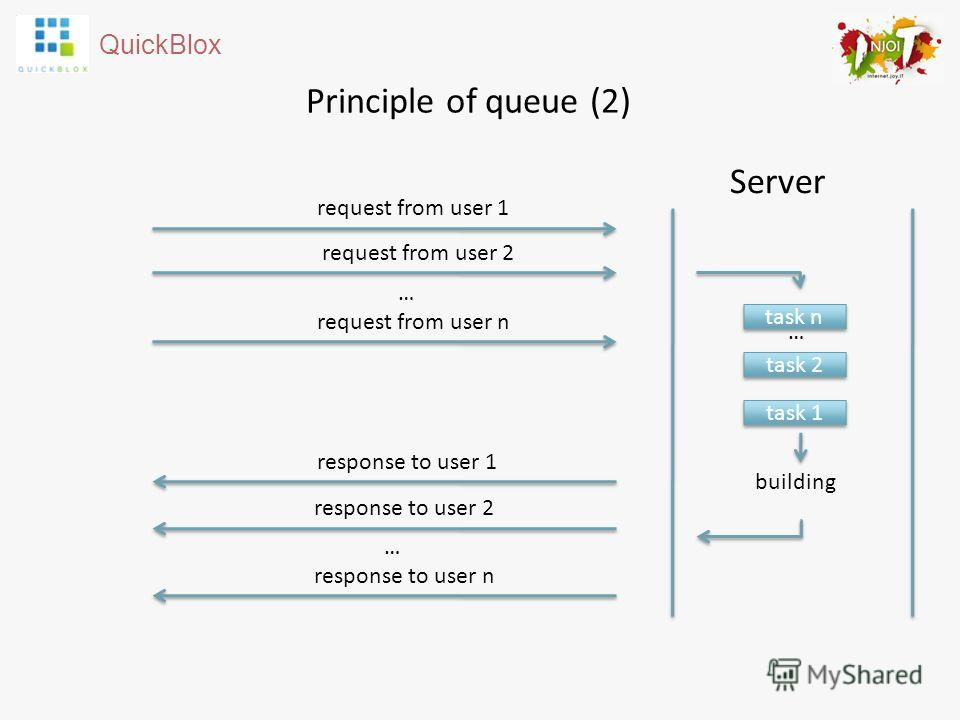 QuickBlox Principle of queue (2) Server building request from user 1 response to user 1 task n task 2 task 1 request from user 2 … request from user n … response to user 2 … response to user n