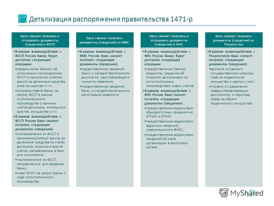 Детализация распоряжения правительства 1471-р 11 Банк сможет получать и отправлять документы (сведения) в ФССП В рамках взаимодействия с ФССП России Банку будут доступны следующие операции: уведомление Банком об исполнении постановления ФССП о наложе
