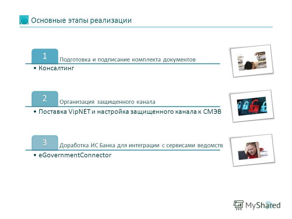 Основные этапы реализации 3 Подготовка и подписание комплекта документов 1 Консалтинг Организация защищенного канала 2 Поставка VipNET и настройка защищенного канала к СМЭВ Доработка ИС Банка для интеграции с сервисами ведомств 3 eGovernmentConnector