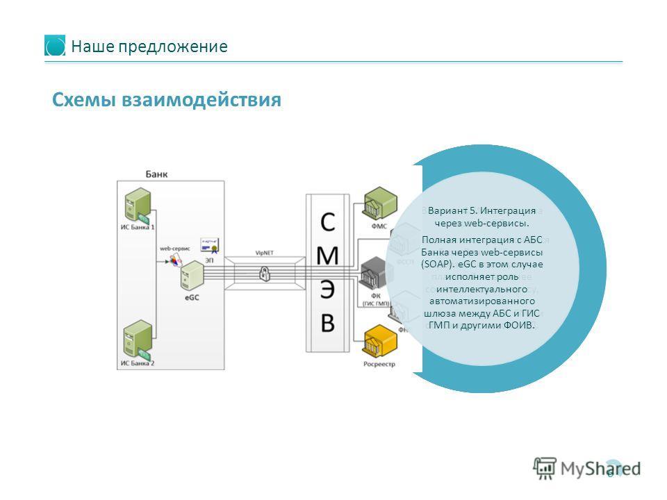 Наше предложение 6 Схемы взаимодействия Вариант 1. Самостоятельная интеграция. В данном случае Банк самостоятельно реализует интеграцию со СМЭВ, с ГИС ГМП (и другими ФОИВ) и процедуру подписания и валидации сообщений. Вариант 2. eGC без интеграции с
