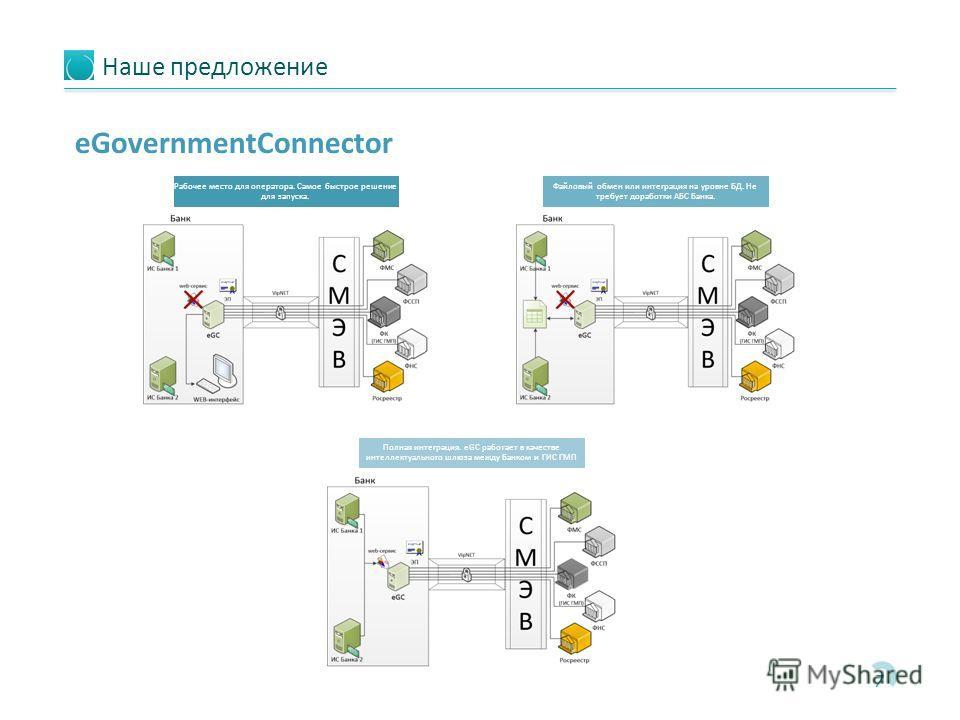 Наше предложение 7 eGovernmentConnector Рабочее место для оператора. Самое быстрое решение для запуска. Файловый обмен или интеграция на уровне БД. Не требует доработки АБС Банка. Полная интеграция. eGC работает в качестве интеллектуального шлюза меж