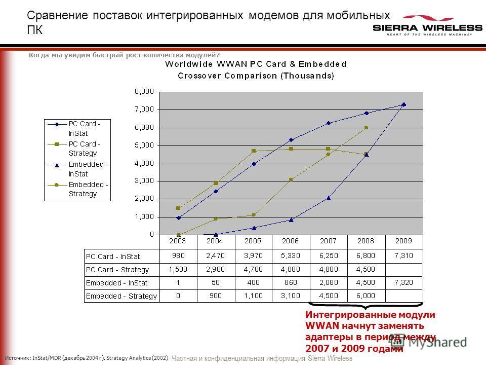 Частная и конфиденциальная информация Sierra Wireless Сравнение поставок интегрированных модемов для мобильных ПК Источник: InStat/MDR (декабрь 2004 г). Strategy Analytics (2002) Когда мы увидим быстрый рост количества модулей? Интегрированные модули