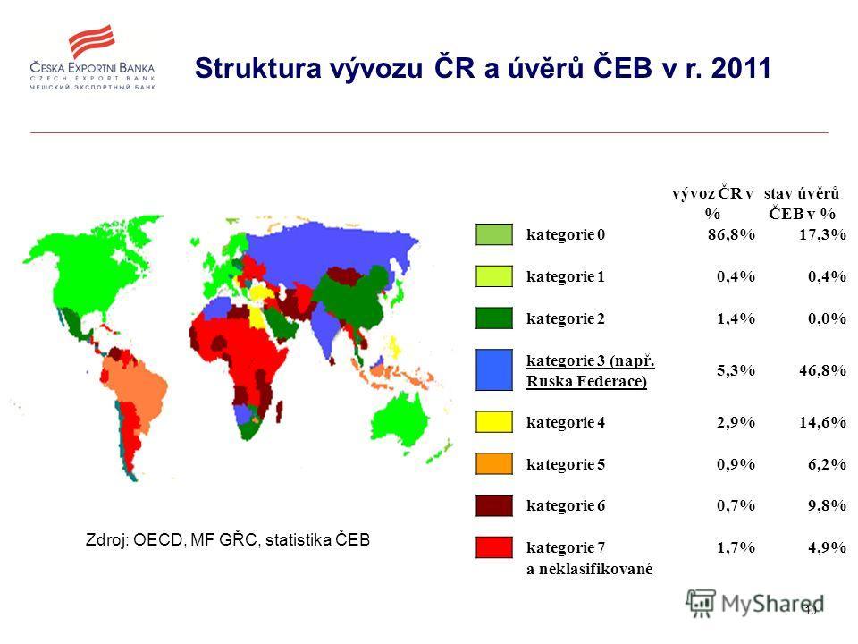 10 Zdroj: OECD, MF GŘC, statistika ČEB Struktura vývozu ČR a úvěrů ČEB v r. 2011 vývoz ČR v % stav úvěrů ČEB v % kategorie 086,8%17,3% kategorie 10,4% kategorie 21,4%0,0% kategorie 3 (např. Ruska Federace) 5,3%46,8% kategorie 42,9%14,6% kategorie 50,
