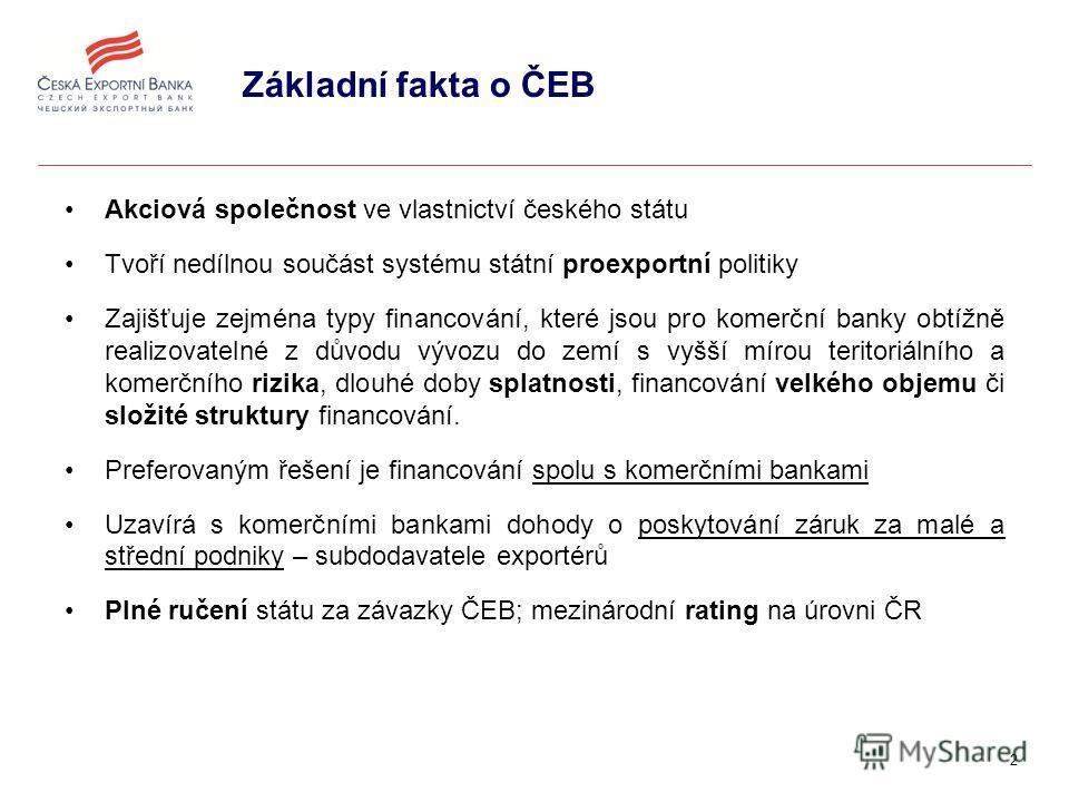 2 Základní fakta o ČEB Akciová společnost ve vlastnictví českého státu Tvoří nedílnou součást systému státní proexportní politiky Zajišťuje zejména typy financování, které jsou pro komerční banky obtížně realizovatelné z důvodu vývozu do zemí s vyšší
