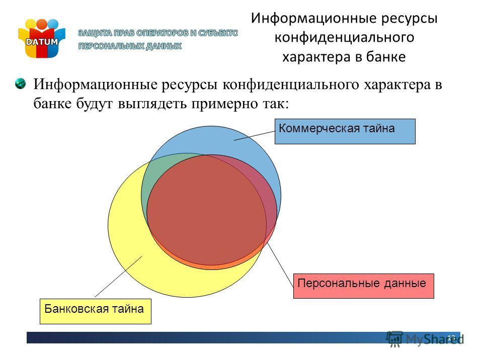 13 Информационные ресурсы конфиденциального характера в банке Информационные ресурсы конфиденциального характера в банке будут выглядеть примерно так: Коммерческая тайна Банковская тайна Персональные данные