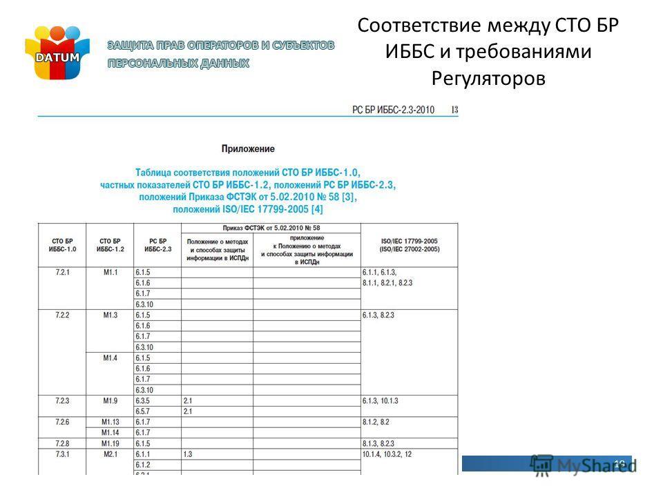 Соответствие между СТО БР ИББС и требованиями Регуляторов 19