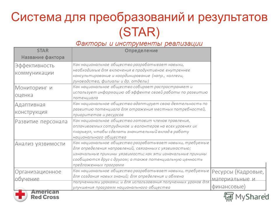 Система для преобразований и результатов (STAR) Факторы и инструменты реализации 5 STAR Название фактора Определение Enablers Эффективность коммуникации Как национальное общество разрабатывает навыки, необходимые для включения в продуктивное внутренн