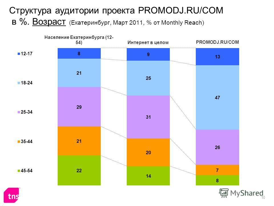 10 Структура аудитории проекта PROMODJ.RU/COM в %. Возраст (Екатеринбург, Март 2011, % от Monthly Reach)