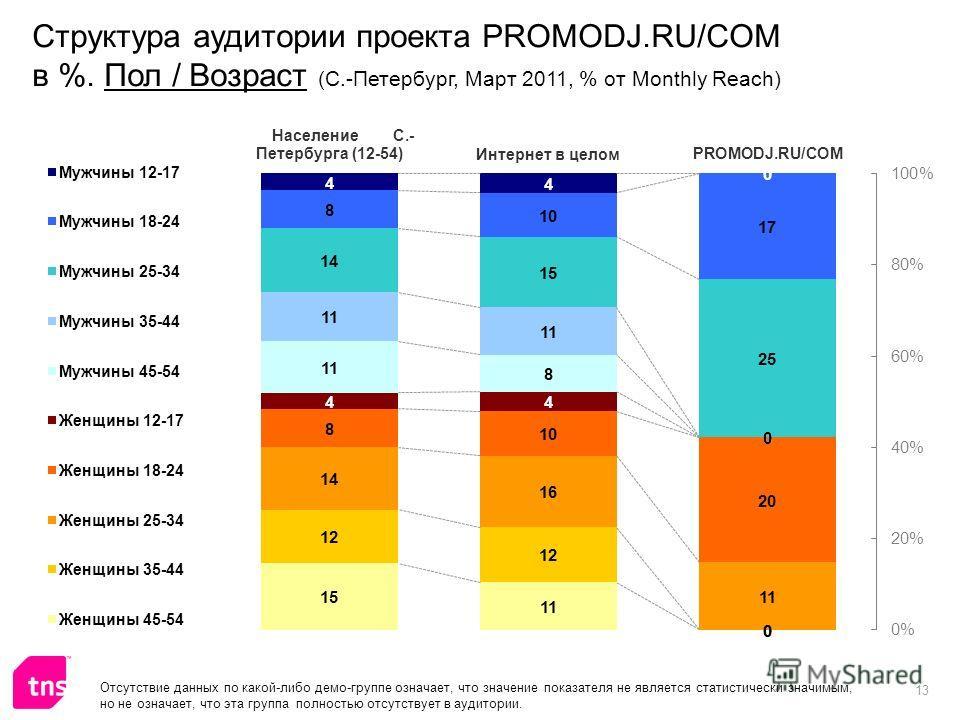 13 Структура аудитории проекта PROMODJ.RU/COM в %. Пол / Возраст (С.-Петербург, Март 2011, % от Monthly Reach) Отсутствие данных по какой-либо демо-группе означает, что значение показателя не является статистически значимым, но не означает, что эта г