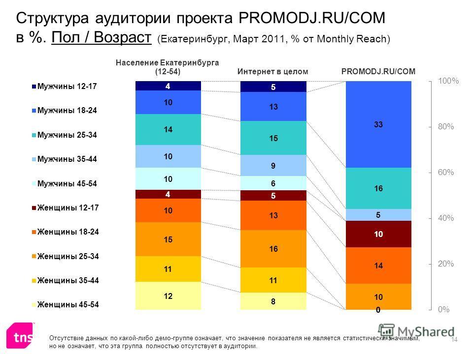 14 Структура аудитории проекта PROMODJ.RU/COM в %. Пол / Возраст (Екатеринбург, Март 2011, % от Monthly Reach) Отсутствие данных по какой-либо демо-группе означает, что значение показателя не является статистически значимым, но не означает, что эта г