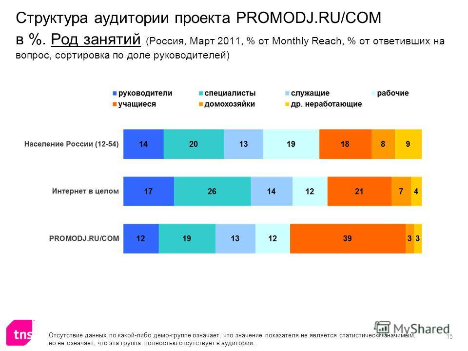 15 Структура аудитории проекта PROMODJ.RU/COM в %. Род занятий (Россия, Март 2011, % от Monthly Reach, % от ответивших на вопрос, сортировка по доле руководителей) Отсутствие данных по какой-либо демо-группе означает, что значение показателя не являе