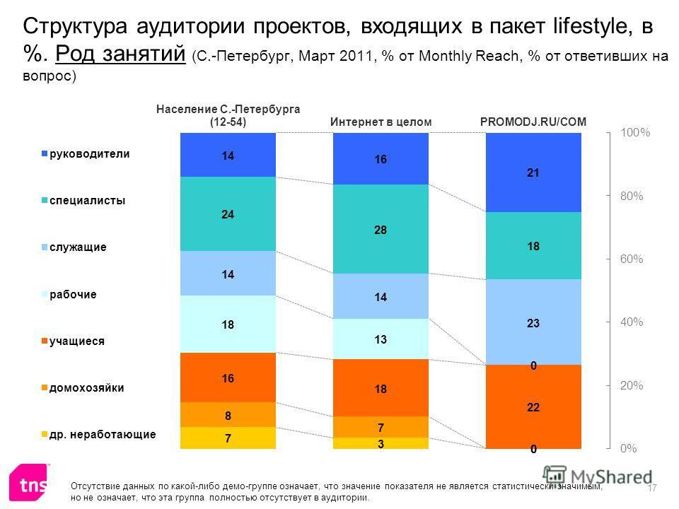 17 Структура аудитории проектов, входящих в пакет lifestyle, в %. Род занятий (С.-Петербург, Март 2011, % от Monthly Reach, % от ответивших на вопрос) Отсутствие данных по какой-либо демо-группе означает, что значение показателя не является статистич