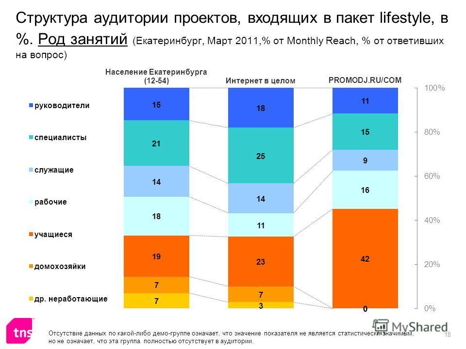 18 Структура аудитории проектов, входящих в пакет lifestyle, в %. Род занятий (Екатеринбург, Март 2011,% от Monthly Reach, % от ответивших на вопрос) Отсутствие данных по какой-либо демо-группе означает, что значение показателя не является статистиче