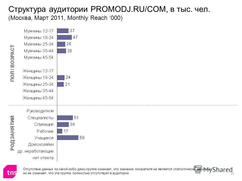 20 Структура аудитории PROMODJ.RU/COM, в тыс. чел. (Москва, Март 2011, Monthly Reach 000) ПОЛ / ВОЗРАСТ РОД ЗАНЯТИЙ Отсутствие данных по какой-либо демо-группе означает, что значение показателя не является статистически значимым, но не означает, что