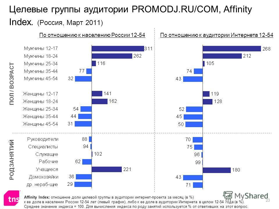 23 Целевые группы аудитории PROMODJ.RU/COM, Affinity Index. (Россия, Март 2011) Affinity Index: отношение доли целевой группы в аудитории интернет-проекта за месяц (в %) к ее доле в населении России 12-54 лет (левый график), либо к ее доле в аудитори