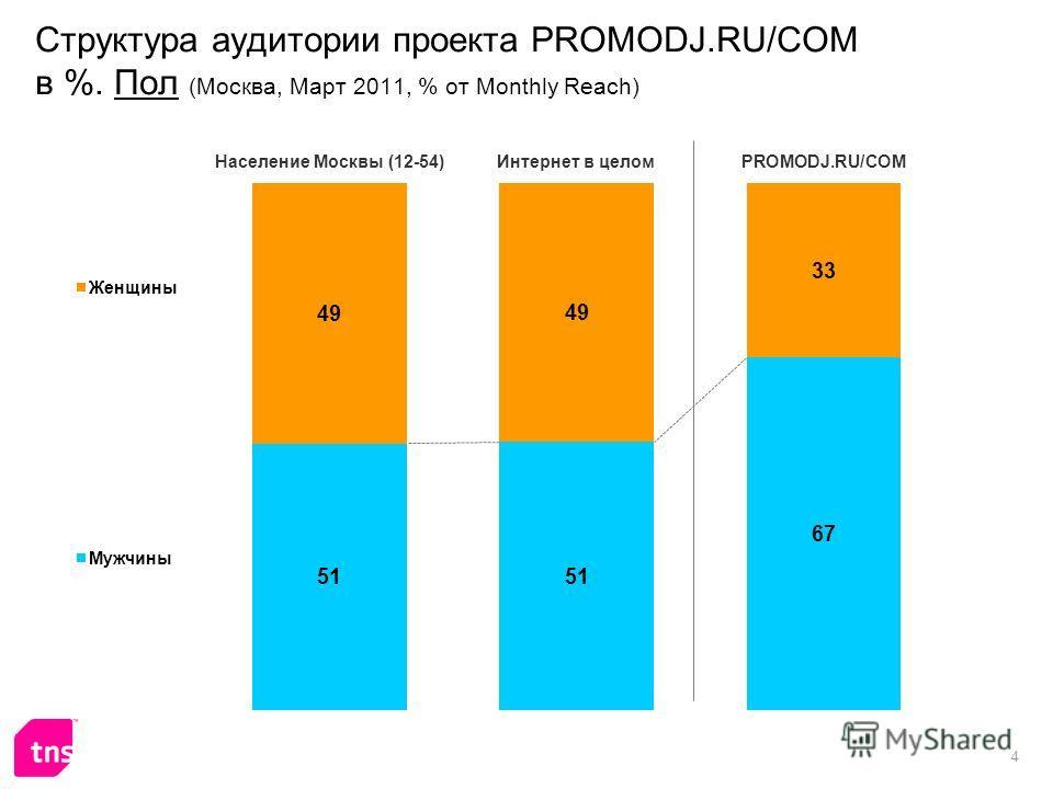 4 Структура аудитории проекта PROMODJ.RU/COM в %. Пол (Москва, Март 2011, % от Monthly Reach)