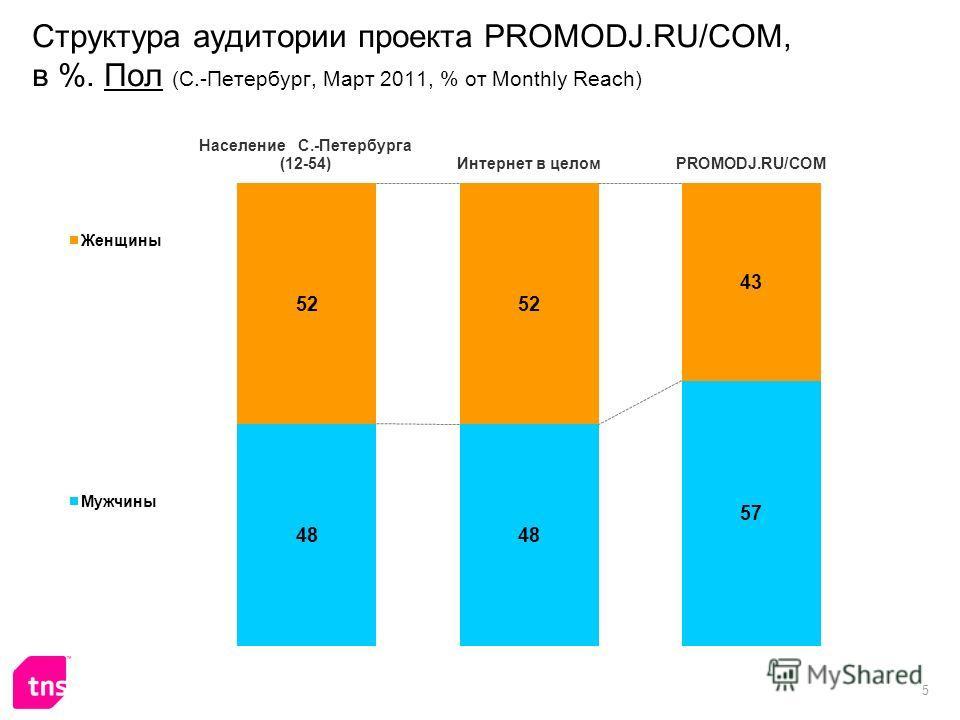 5 Структура аудитории проекта PROMODJ.RU/COM, в %. Пол (С.-Петербург, Март 2011, % от Monthly Reach)