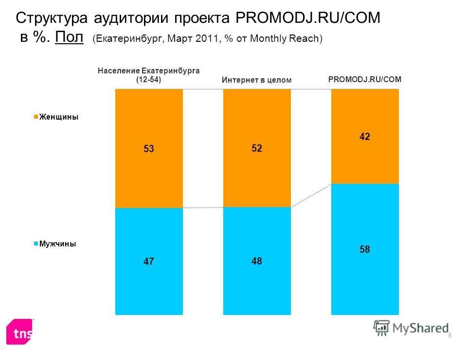 6 Структура аудитории проекта PROMODJ.RU/COM в %. Пол (Екатеринбург, Март 2011, % от Monthly Reach)