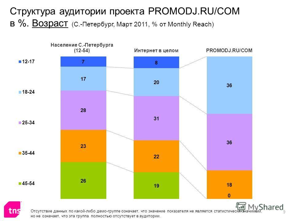 9 Структура аудитории проекта PROMODJ.RU/COM в %. Возраст (С.-Петербург, Март 2011, % от Monthly Reach) Отсутствие данных по какой-либо демо-группе означает, что значение показателя не является статистически значимым, но не означает, что эта группа п